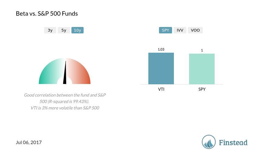 A Deep Look At The Vanguard Total Stock Market Etf Vti